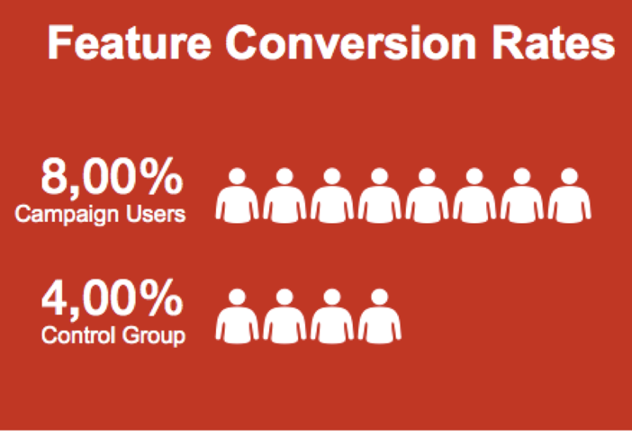 Feature Conversion Rates