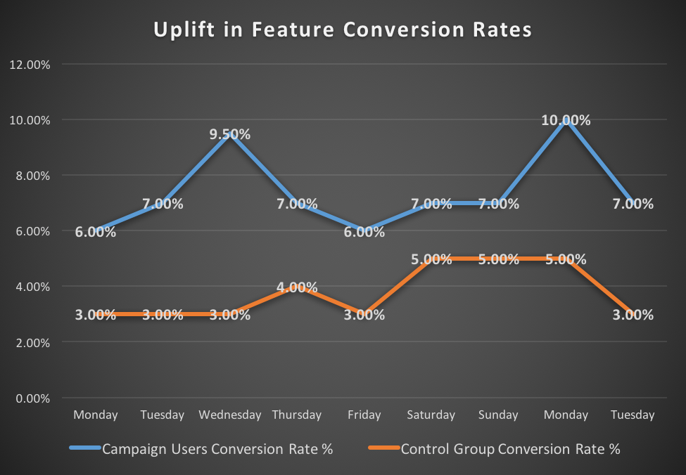Uplift in Feature Conversion Rates