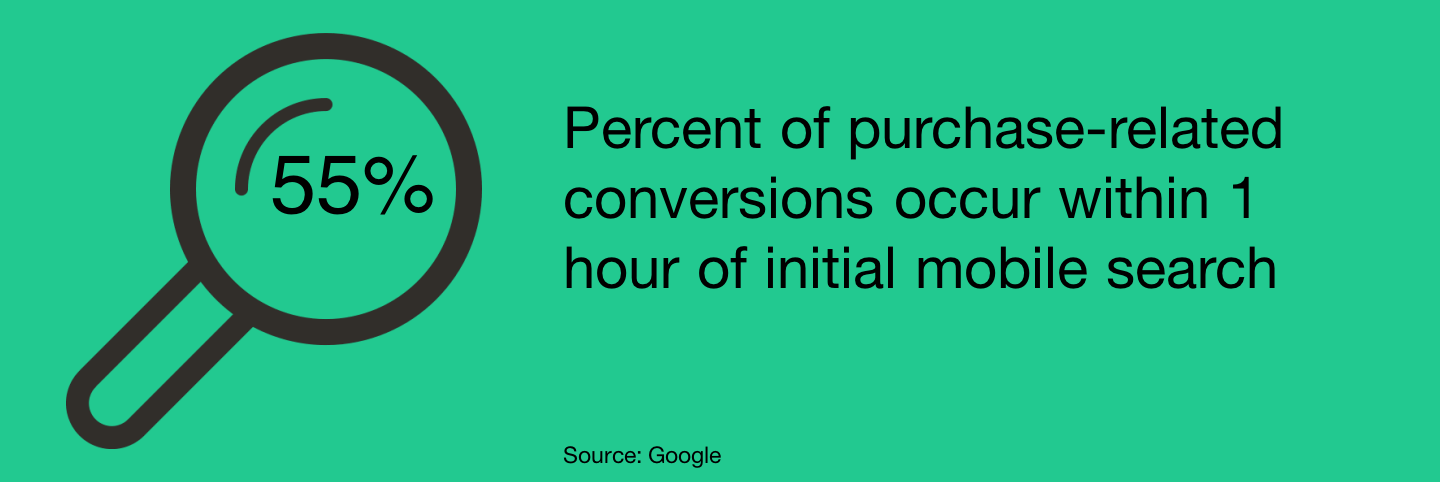 55% of purchase-related conversions occur within 1 hour of initial mobile search